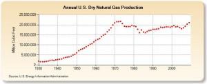 Produkcja gazu ziemnego w Stanach Zjednoczonych