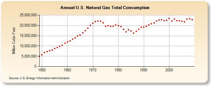 Zużycie gazu ziemnego w USA