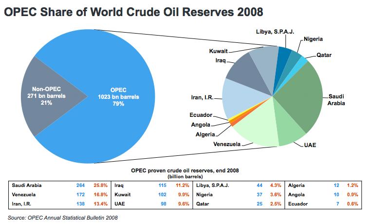 Rezerwy ropy OPEC