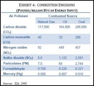 Emisja zanieczyszczeń przy spalaniu surowców energetycznych