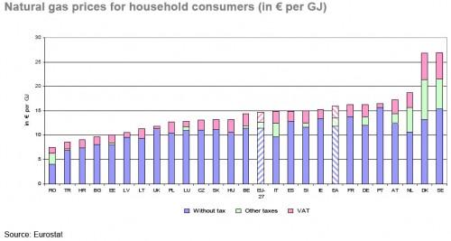 ceny gazu dla gospodarstw domowych