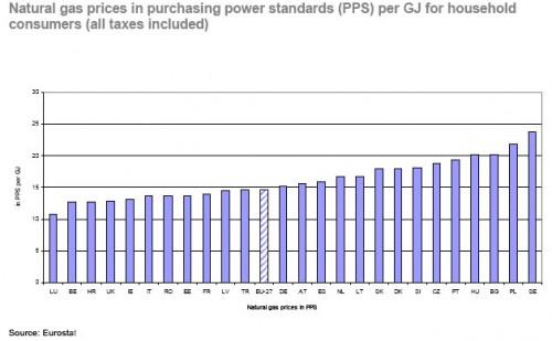 ceny gazu dla gospodarstw domowych według parytetu siły nabywczej