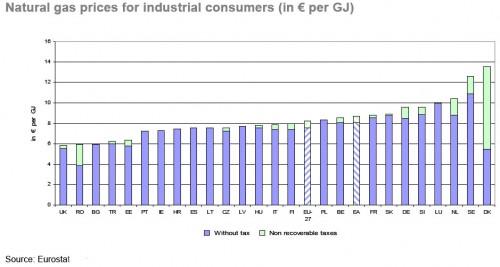 ceny gazu dla odbiorców przemysłowych